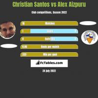 Christian Santos vs Alex Aizpuru h2h player stats