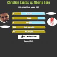 Christian Santos vs Alberto Soro h2h player stats