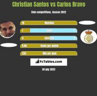 Christian Santos vs Carlos Bravo h2h player stats