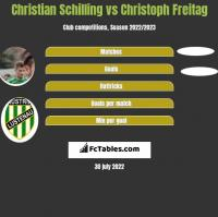Christian Schilling vs Christoph Freitag h2h player stats