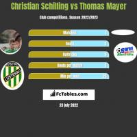 Christian Schilling vs Thomas Mayer h2h player stats
