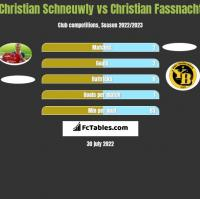 Christian Schneuwly vs Christian Fassnacht h2h player stats
