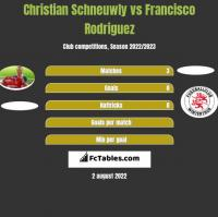 Christian Schneuwly vs Francisco Rodriguez h2h player stats