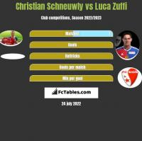 Christian Schneuwly vs Luca Zuffi h2h player stats