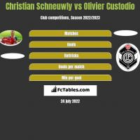 Christian Schneuwly vs Olivier Custodio h2h player stats