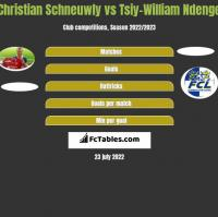 Christian Schneuwly vs Tsiy-William Ndenge h2h player stats