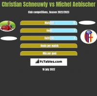 Christian Schneuwly vs Michel Aebischer h2h player stats
