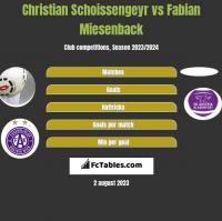 Christian Schoissengeyr vs Fabian Miesenback h2h player stats