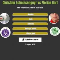 Christian Schoissengeyr vs Florian Hart h2h player stats