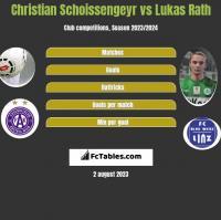 Christian Schoissengeyr vs Lukas Rath h2h player stats