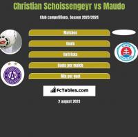 Christian Schoissengeyr vs Maudo h2h player stats