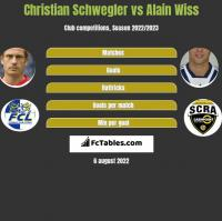 Christian Schwegler vs Alain Wiss h2h player stats