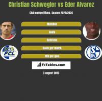 Christian Schwegler vs Eder Alvarez h2h player stats