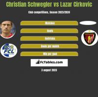 Christian Schwegler vs Lazar Cirkovic h2h player stats