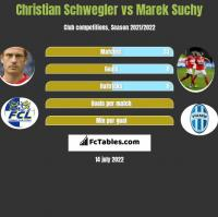 Christian Schwegler vs Marek Suchy h2h player stats