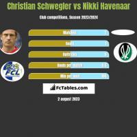 Christian Schwegler vs Nikki Havenaar h2h player stats