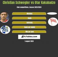 Christian Schwegler vs Otar Kakabadze h2h player stats