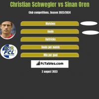 Christian Schwegler vs Sinan Oren h2h player stats