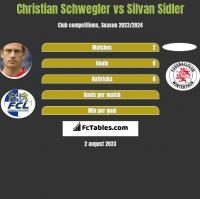 Christian Schwegler vs Silvan Sidler h2h player stats