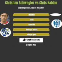 Christian Schwegler vs Chris Kablan h2h player stats