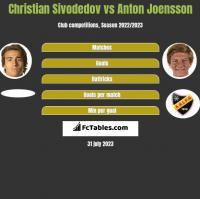 Christian Sivodedov vs Anton Joensson h2h player stats