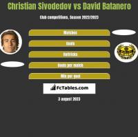 Christian Sivodedov vs David Batanero h2h player stats