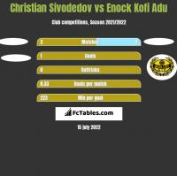 Christian Sivodedov vs Enock Kofi Adu h2h player stats