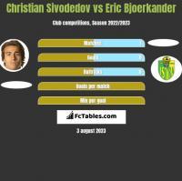 Christian Sivodedov vs Eric Bjoerkander h2h player stats