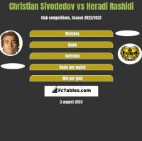 Christian Sivodedov vs Heradi Rashidi h2h player stats