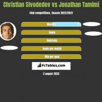 Christian Sivodedov vs Jonathan Tamimi h2h player stats