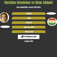 Christian Sivodedov vs Omar Eddahri h2h player stats