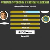 Christian Sivodedov vs Rasmus Lindkvist h2h player stats
