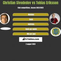 Christian Sivodedov vs Tobias Eriksson h2h player stats