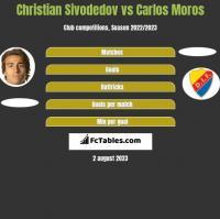 Christian Sivodedov vs Carlos Moros h2h player stats