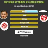 Christian Strohdiek vs Aaron Caricol h2h player stats