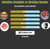 Christian Strohdiek vs Christian Guenter h2h player stats