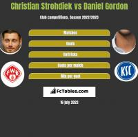 Christian Strohdiek vs Daniel Gordon h2h player stats