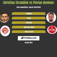 Christian Strohdiek vs Florian Huebner h2h player stats