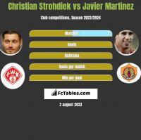 Christian Strohdiek vs Javier Martinez h2h player stats