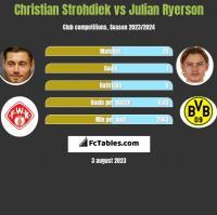 Christian Strohdiek vs Julian Ryerson h2h player stats