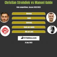 Christian Strohdiek vs Manuel Gulde h2h player stats