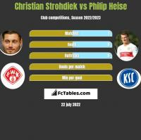 Christian Strohdiek vs Philip Heise h2h player stats