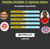 Christian Strohdiek vs Alphonso Davies h2h player stats