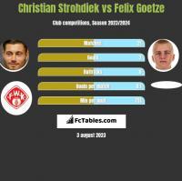 Christian Strohdiek vs Felix Goetze h2h player stats