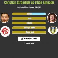 Christian Strohdiek vs Ethan Ampadu h2h player stats