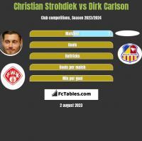 Christian Strohdiek vs Dirk Carlson h2h player stats