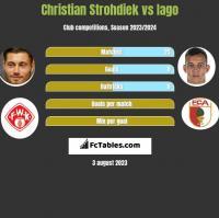 Christian Strohdiek vs Iago h2h player stats