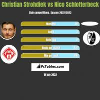 Christian Strohdiek vs Nico Schlotterbeck h2h player stats