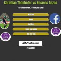 Christian Thonhofer vs Kosmas Gezos h2h player stats
