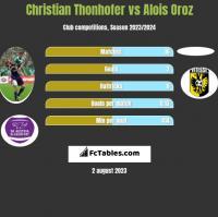 Christian Thonhofer vs Alois Oroz h2h player stats
